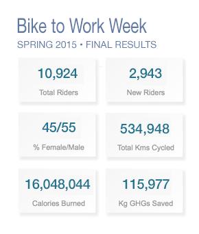 Photo from https://bikehub.ca/bike-to-work