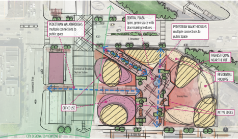 Proposed design concept, Safeway site, Grandview and Commercial (Grandview-Woodland Community Plan)