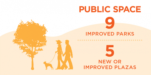 City of Vancouver Info Graphic - Grandview-Woodland Plan.